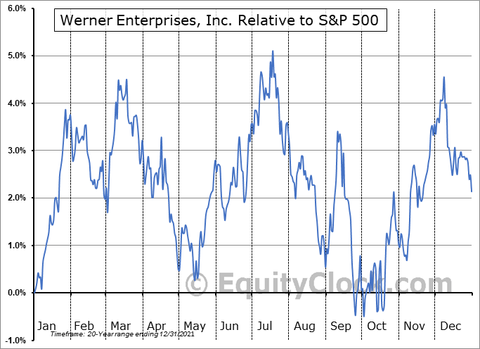 WERN Relative to the S&P 500
