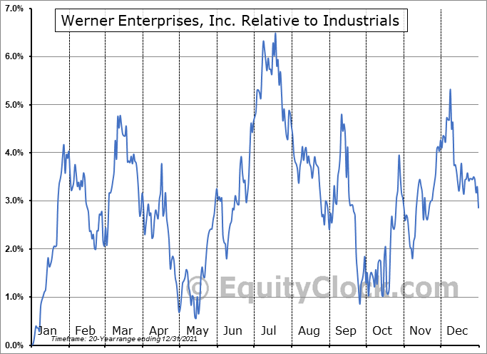 WERN Relative to the Sector