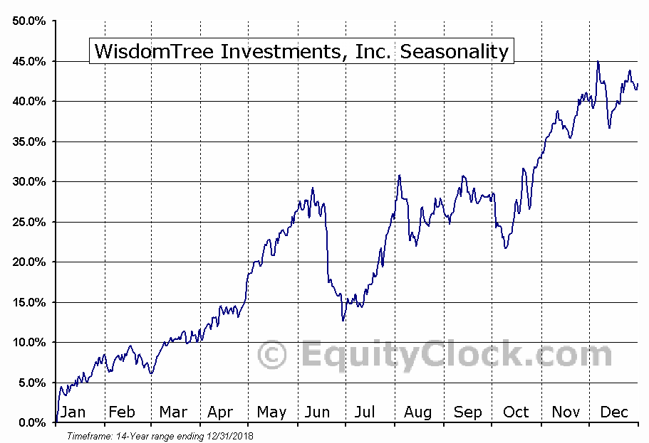 WisdomTree Investments, Inc. (WETF) Seasonal Chart