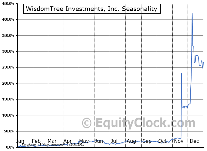 WisdomTree Investments, Inc. Seasonal Chart
