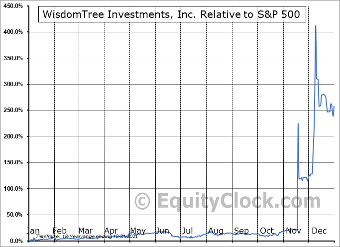 WETF Relative to the S&P 500