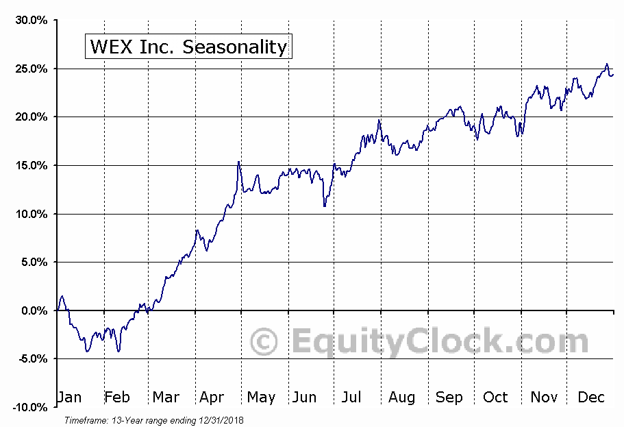 WEX Inc. (NYSE:WEX) Seasonal Chart