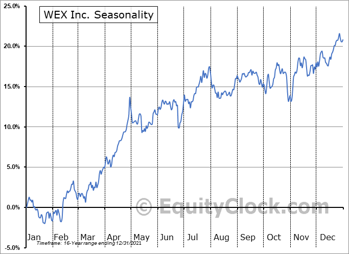 WEX Inc. Seasonal Chart