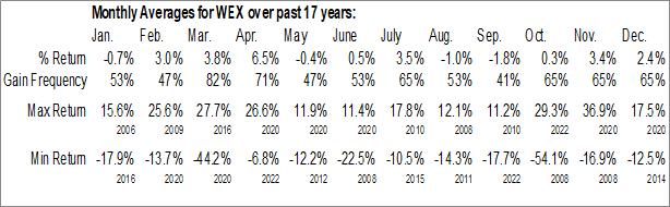 Monthly Seasonal WEX Inc. (NYSE:WEX)