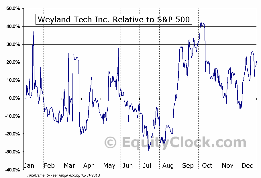 WEYL Relative to the S&P 500