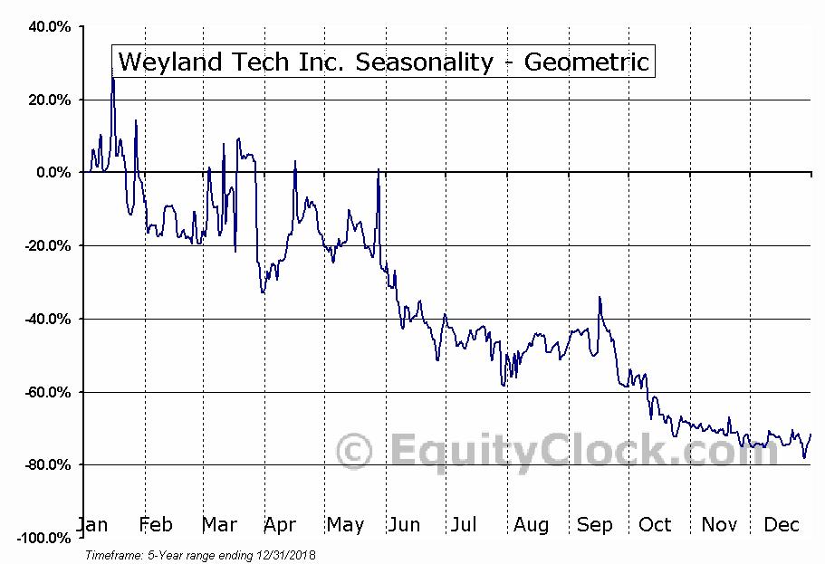 Weyland Tech Inc. (OTCMKT:WEYL) Seasonality