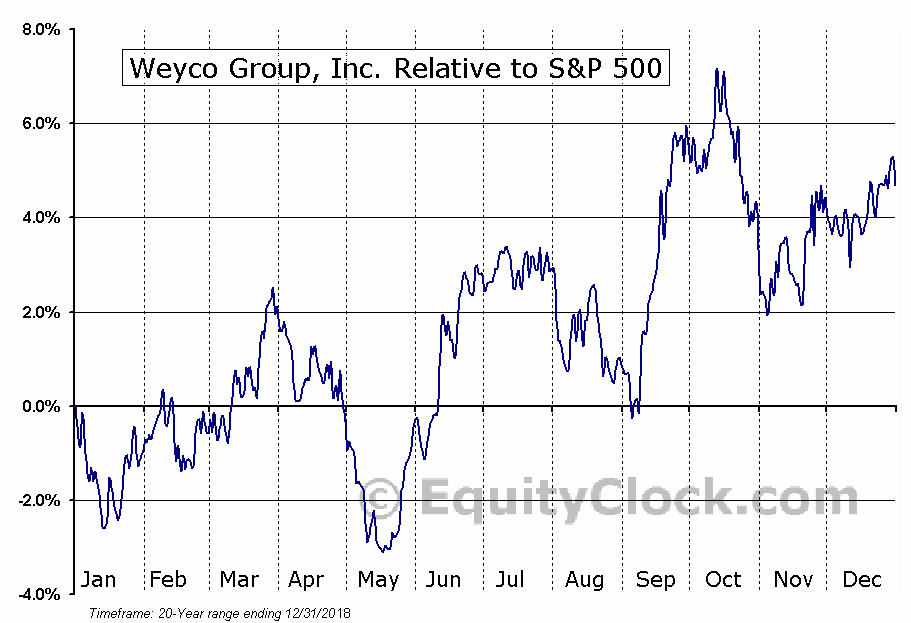 WEYS Relative to the S&P 500