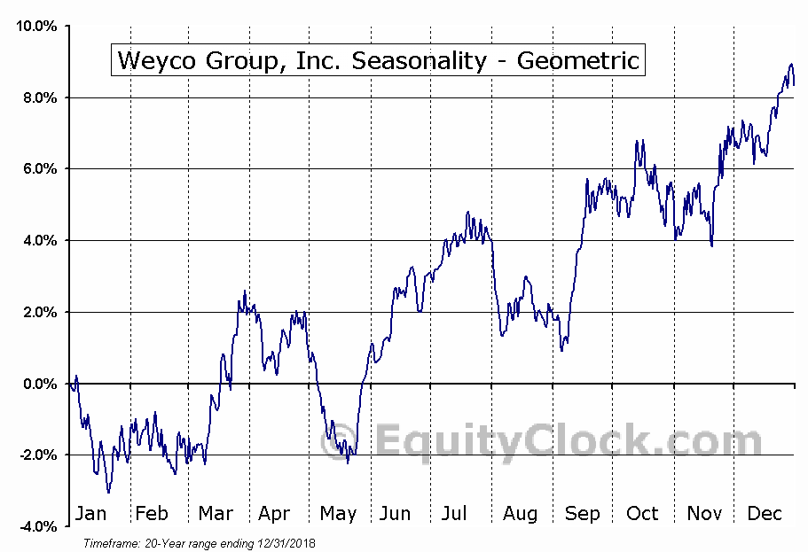 Weyco Group, Inc. (NASD:WEYS) Seasonality