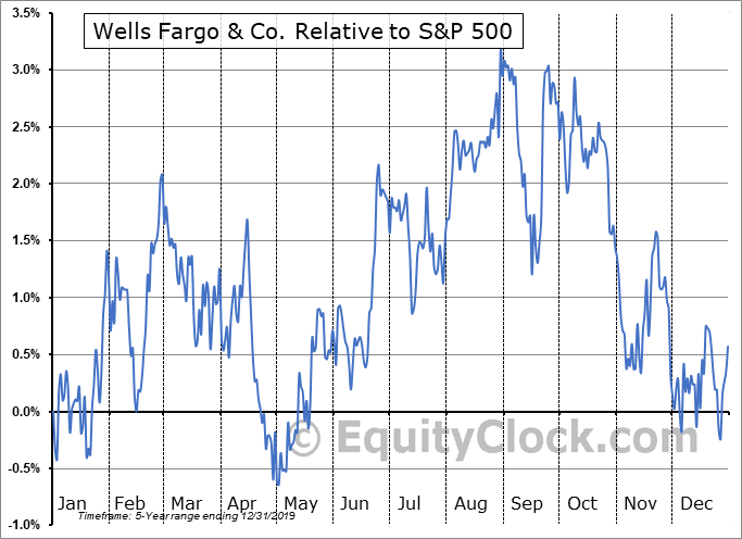 WFC-PT Relative to the S&P 500
