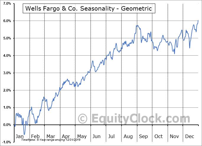 Wells Fargo & Co. (NYSE:WFC/PT) Seasonality