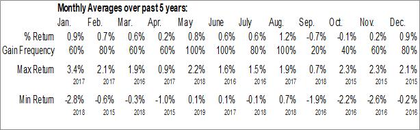 Monthly Seasonal Wells Fargo & Co. (NYSE:WFC/PT)