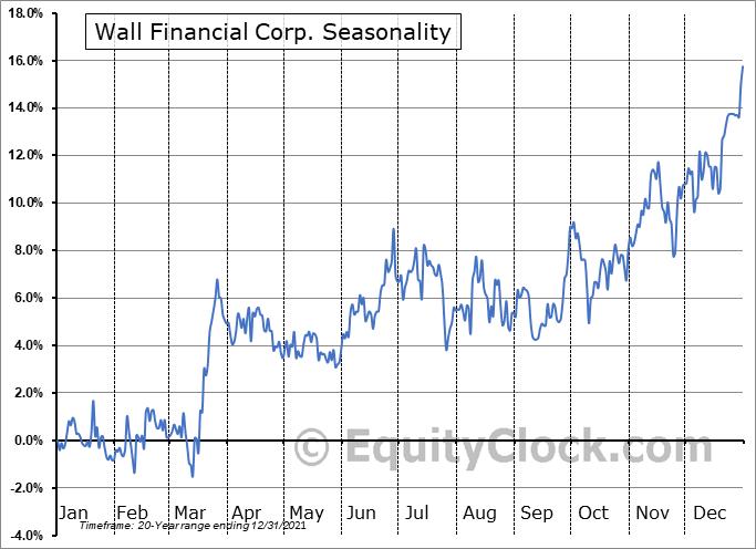 Wall Financial Corp. (TSE:WFC.TO) Seasonality