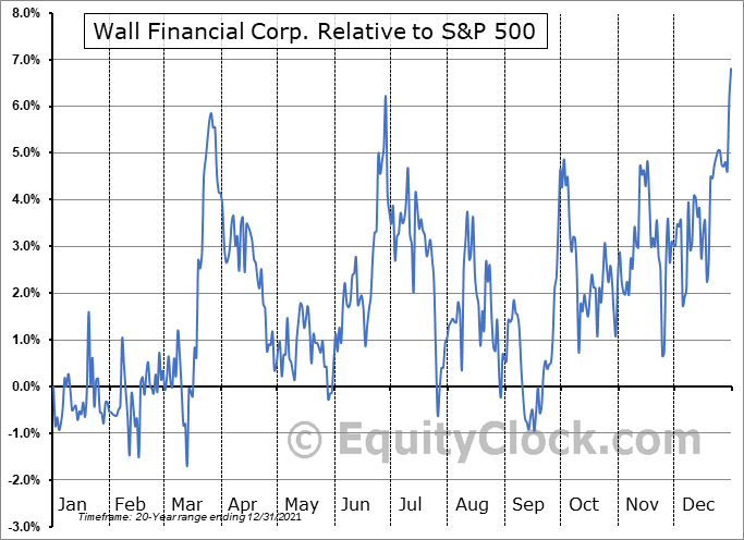 WFC.TO Relative to the S&P 500