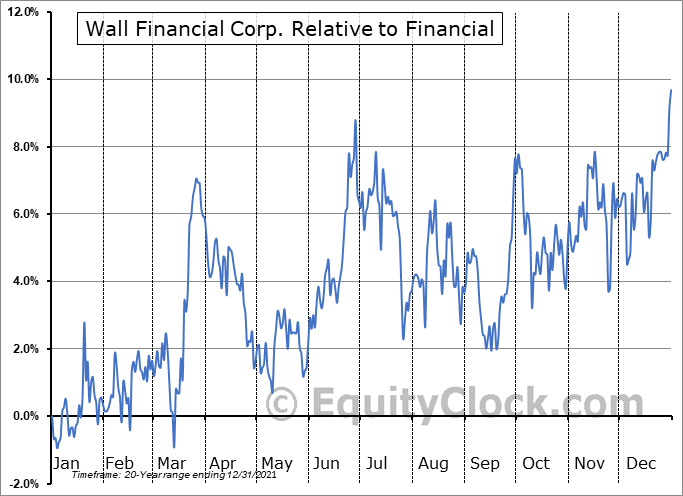 WFC.TO Relative to the Sector