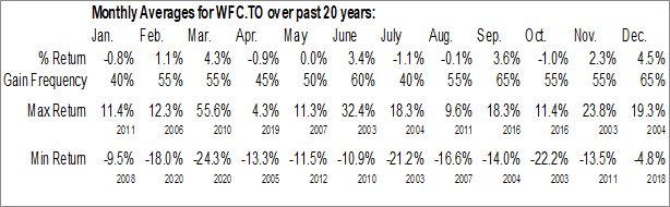 Monthly Seasonal Wall Financial Corp. (TSE:WFC.TO)