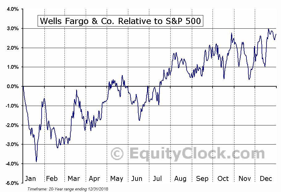 Wells Fargo Company Nysewfc Seasonal Chart Equity Clock