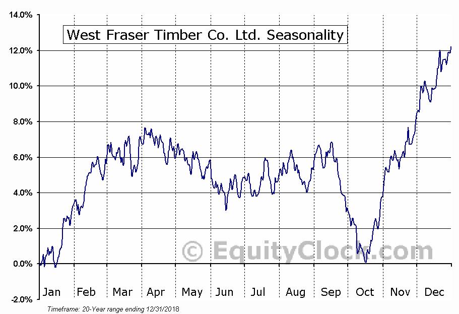 West Fraser Timber Co. Ltd. (TSE:WFT.TO) Seasonality
