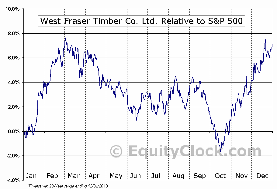 WFT.TO Relative to the S&P 500