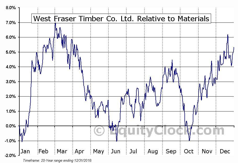 WFT.TO Relative to the Sector