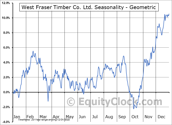 West Fraser Timber Co. Ltd. (TSE:WFT.TO) Seasonality