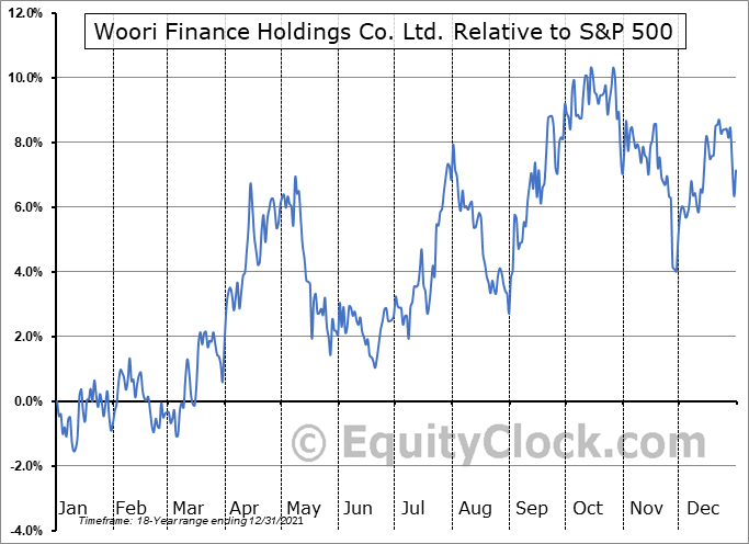 WF Relative to the S&P 500