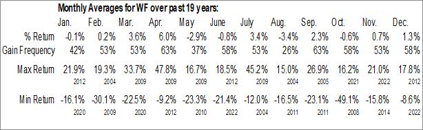 Monthly Seasonal Woori Finance Holdings Co. Ltd. (NYSE:WF)