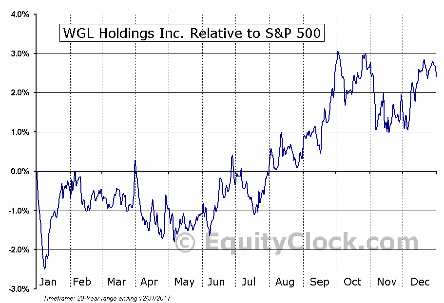 WGL Relative to the S&P 500