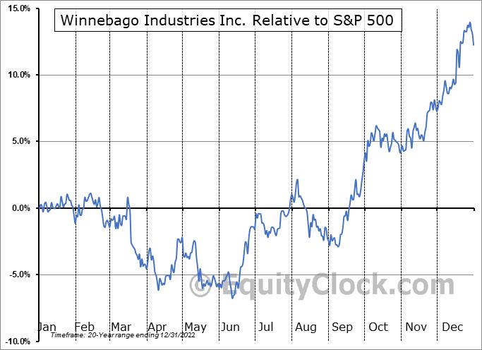 WGO Relative to the S&P 500