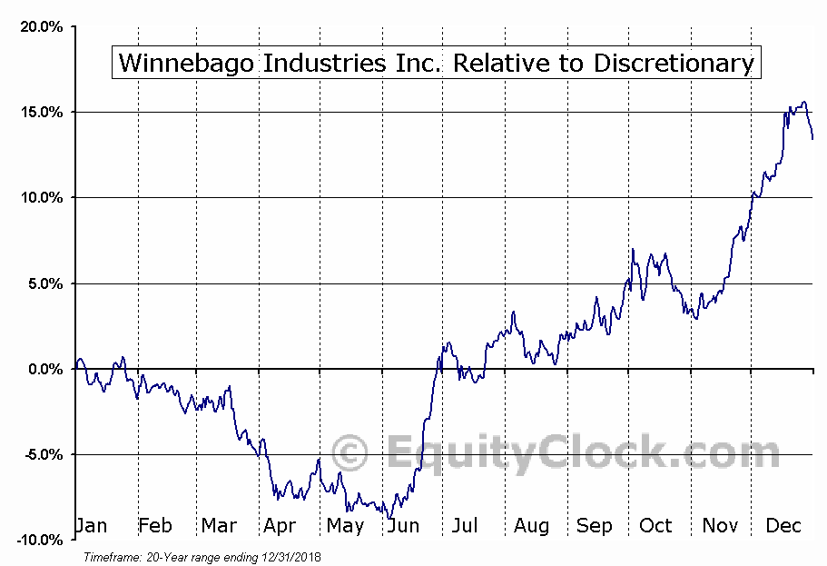 WGO Relative to the Sector