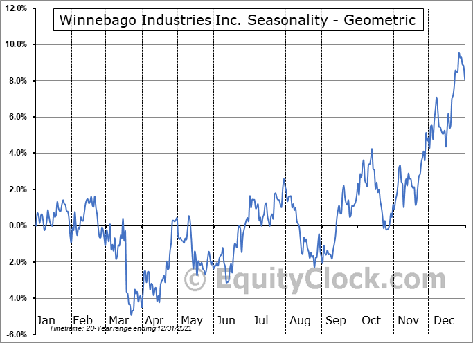 Winnebago Industries Inc. (NYSE:WGO) Seasonality