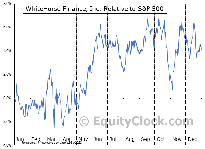 WHF Relative to the S&P 500