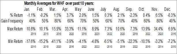 Monthly Seasonal WhiteHorse Finance, Inc. (NASD:WHF)