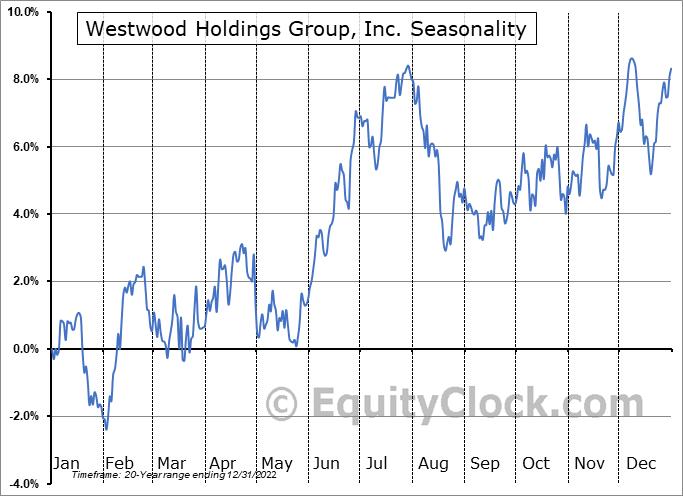 Westwood Holdings Group, Inc. (NYSE:WHG) Seasonality