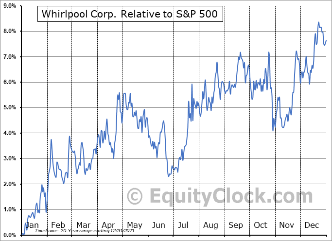 WHR Relative to the S&P 500
