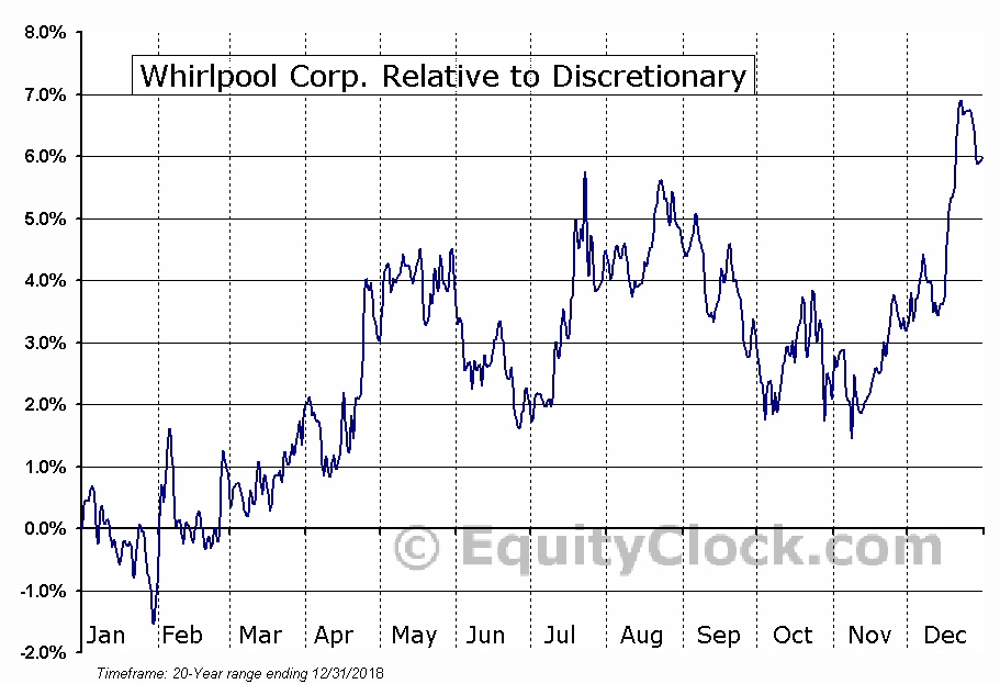 WHR Relative to the Sector