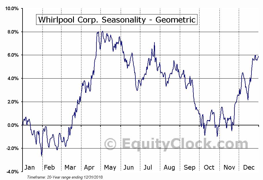 Whirlpool Corp. (NYSE:WHR) Seasonality