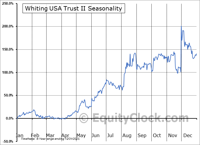 Whiting USA Trust II (OTCMKT:WHZT) Seasonality