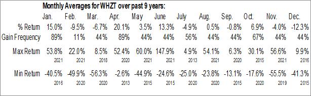 Monthly Seasonal Whiting USA Trust II (OTCMKT:WHZT)