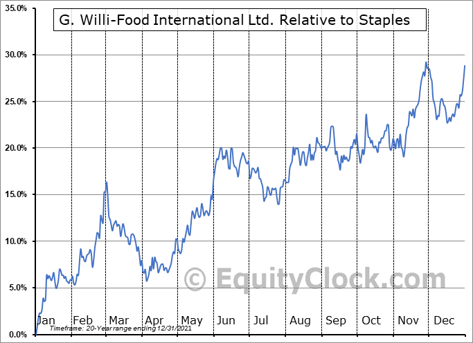 WILC Relative to the Sector