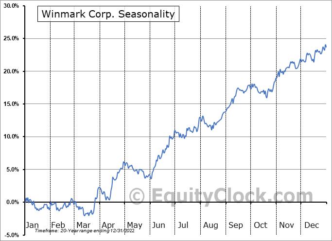 Winmark Corp. (NASD:WINA) Seasonality