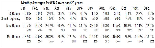 Monthly Seasonal Winmark Corp. (NASD:WINA)