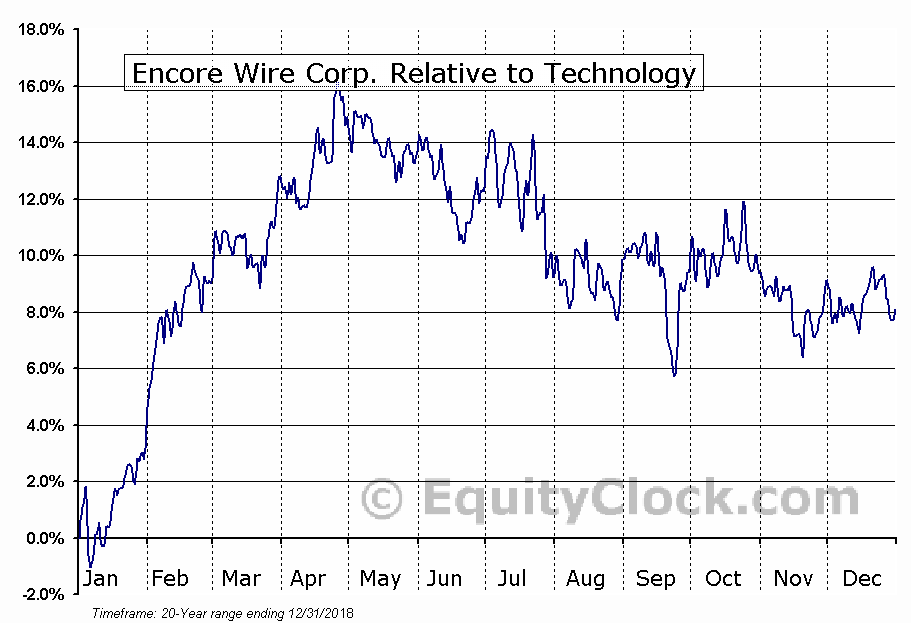 WIRE Relative to the Sector