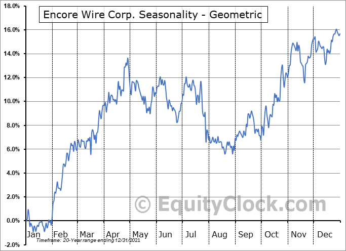 Encore Wire Corp. (NASD:WIRE) Seasonality