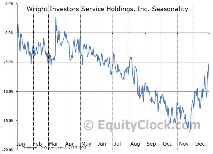 Wright Investors Service Holdings, Inc. (OTCMKT:WISH) Seasonality