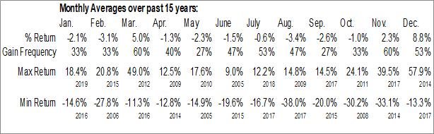 Monthly Seasonal Wright Investors Service Holdings, Inc. (OTCMKT:WISH)