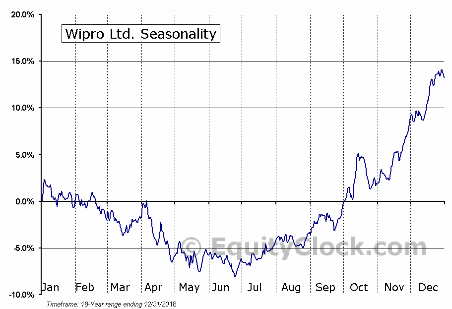 Wipro Limited (WIT) Seasonal Chart