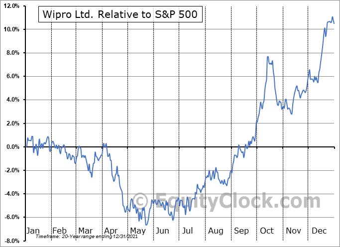 WIT Relative to the S&P 500