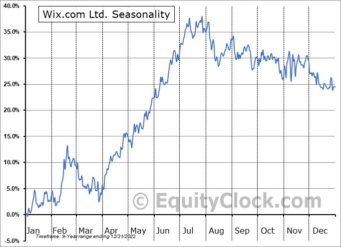 Wix.com Ltd. Seasonal Chart