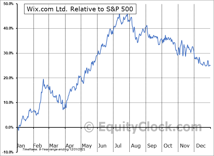 WIX Relative to the S&P 500