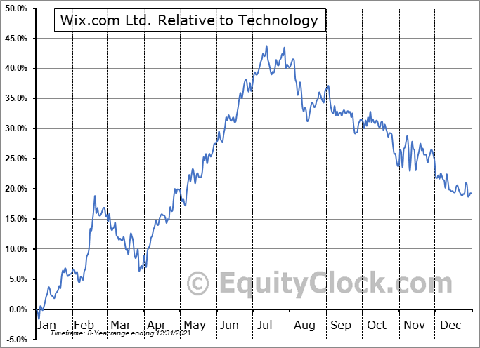 WIX Relative to the Sector